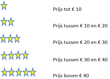 Assortiment prijscategorie